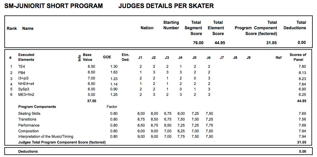 Ylemmässä kuvassa on SM-seniorijoukkueen vapaaohjelman arviointi ja tuomarien antamat pisteet. Alemmassa kuvassa on SM-juniorijoukkueen arvostelu.