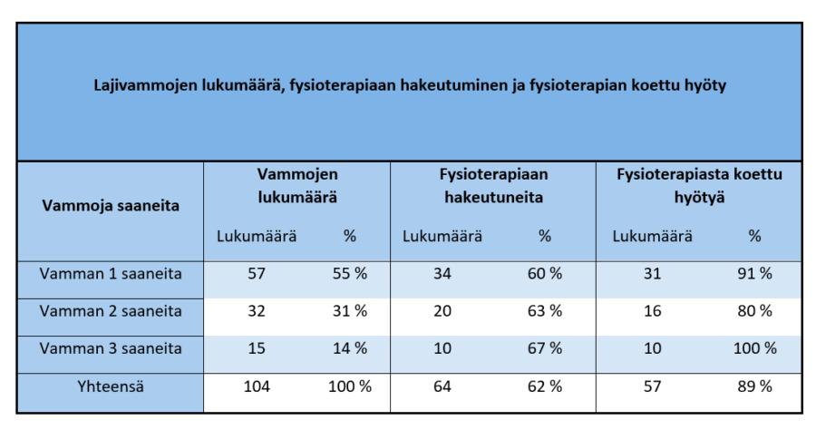 Taulukko 2. Lajivammojen lukumäärä, fysioterapiaan hakeutuminen ja koettu fysioterapian hyöty.